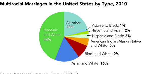 essay on interracial marriage Custom interracial marriages essay strong families are created when between a husband and a wife there is a lot in common: views, interests, hobbies, culture, religion, nationality, mentality, habits, and the language they speak, etc.